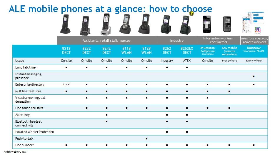 WLAN phone